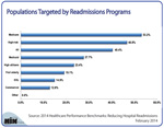 Top Targets of Readmission Reduction Programs