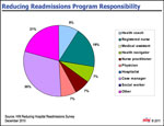 Who's Responsible for Reducing Readmissions?