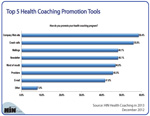 New Chart: Top 5 Health Coaching Promotion Tools