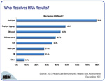 Who Receives HRA Results?