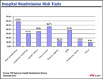 Top Tools to Rank Readmission Risk