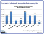 Top Health Professionals Responsible for Improving MA
