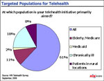Populations Targeted by Telehealth