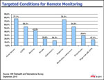 Which Health Conditions Are Monitored Remotely?