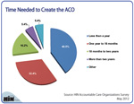 How Long Does it Take to Create the ACO?