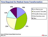 Medical Home Transformation