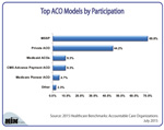 What Is the Top Accountable Care Organization Model by Participation?