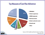Top Measures of Care Plan Adherence
