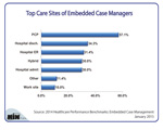 What Are the Top Care Sites of Embedded Case Managers?