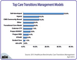 What are the Top Care Transitions Management Models?