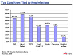 Top Conditions Tied to Readmissions