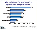 What Are the Leading Diagnoses Targeted by Population Health Management Programs?