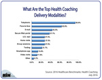 What Are the Top Health Coaching Delivery Modalities?