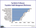 What Are Top Metrics To Measure Population Health Management Effectiveness?