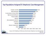 Top Populations Assigned to Telephonic Case Management