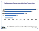 What Are the Top Post-Acute Partnerships to Reduce Readmissions?