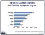 Top Red Flag Conditions Targeted by Care Transitions Management Programs