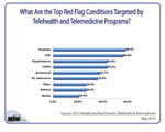 What Are Top Red Flag Conditions Targeted by Telehealth & Telemedicine Programs?