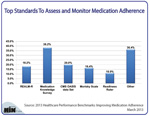 Top Standards to Assess and Monitor Medication Adherence