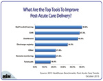 What Are the Top Tools To Improve Post-Acute Care Delivery?