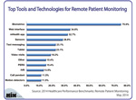 Top Tools & Technologies Used to Remotely Monitor Patients
