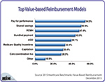 What Are the Top Value-Based Reimbursement Models?