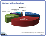 Top Uses of Patient Satisfaction Survey Results