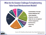 What Are the Greatest Challenges To Implementing Value-based Reimbursement Models?
