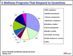 5 Wellness Programs That Respond to Incentives