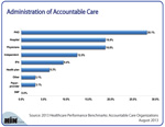 Administration of Accountable Care