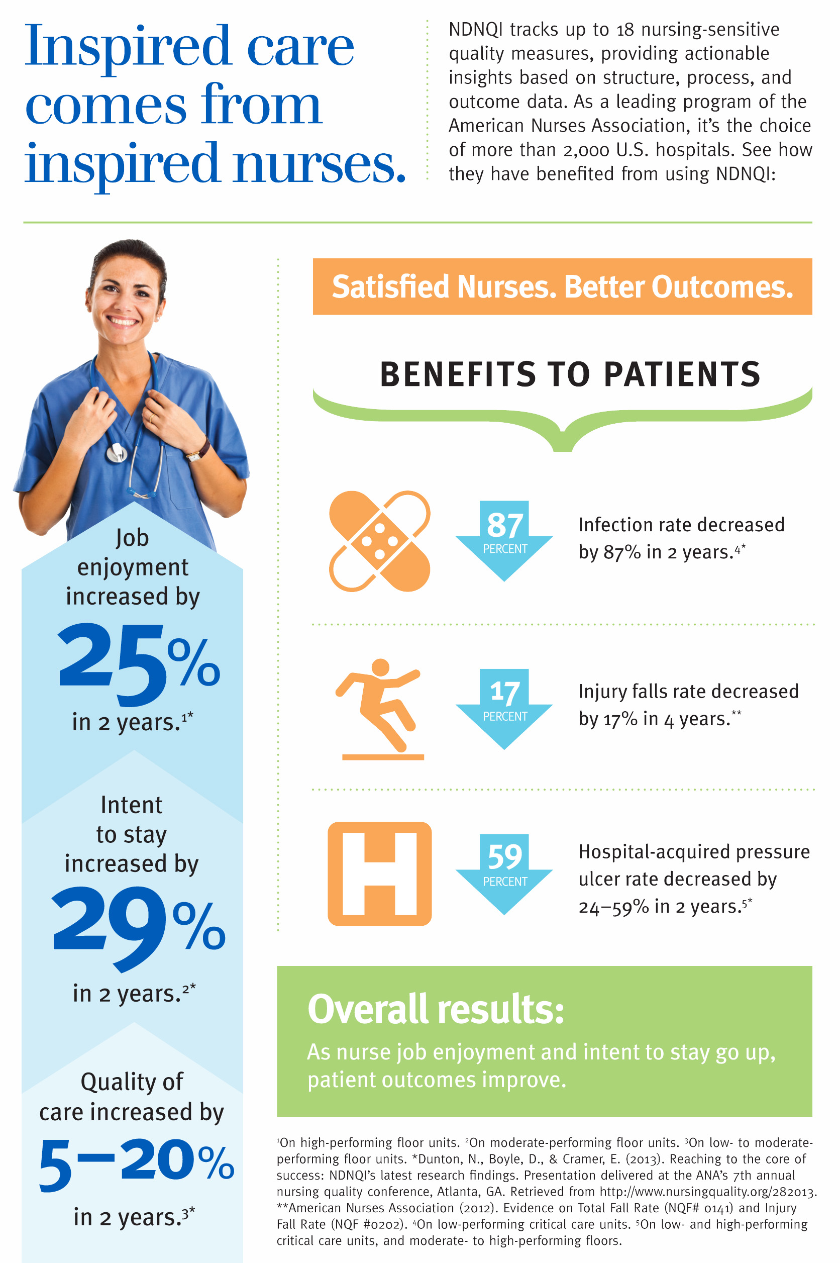 Job Satisfaction for Nurses Helps Enhance Patient Outcomes