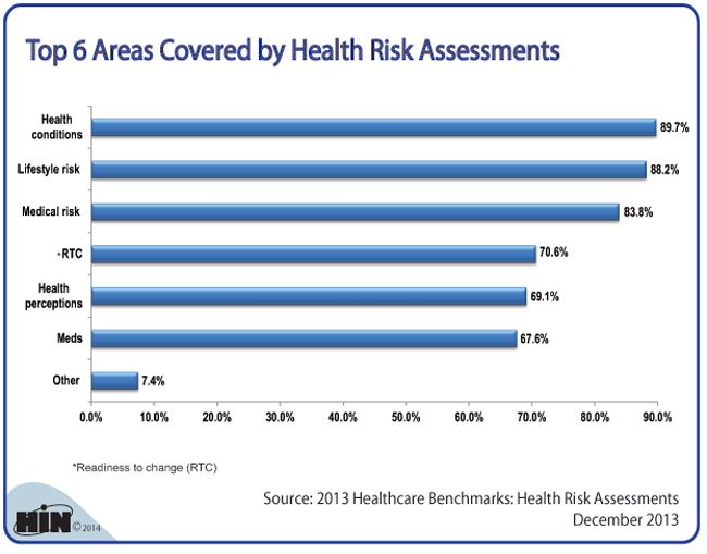 Healthcare Intelligence Network- Top 6 Areas Covered by Health Risk Assessments
