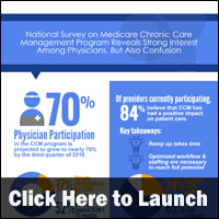 Chronic Care Management Reimbursement Trends