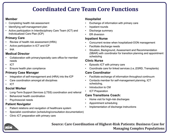 Healthcare Intelligence Network - Coordinated Care Team Core Functions