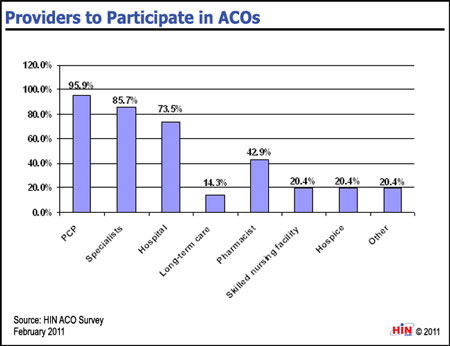 Healthcare Intelligence Network- Chart of the Week: Which ...