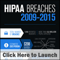 HIPAA Data Breaches on the Rise