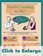Infographic: Health Coaching's Call to Manage Weight, Chronic Disease