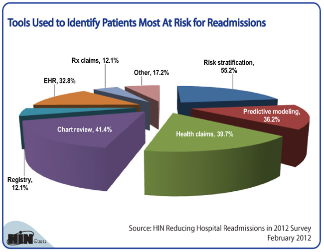 Chart-risks of hospital readmissions 2012