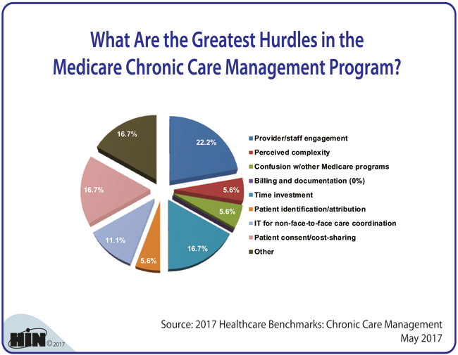 Healthcare Intelligence Network - What Are the Greatest Hurdles in the Medicare Chronic Care Management Program?