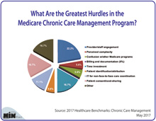 What Are the Greatest Hurdles in the Medicare Chronic Care Management Program?
