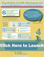 Infographic: Population Health Management --- Reducing Risk and Spend Across the Care