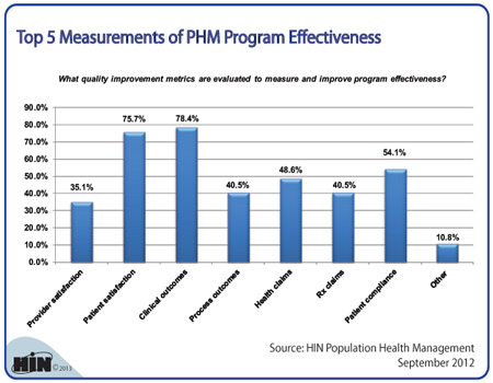 effective program metric Measuring the effectiveness of an organization's safety system has been a particularly difficult problem for all organizations we have been uncomfortable with our traditional measures for many years measuring by number of incidents usually is relatively worthless the metric often has little.