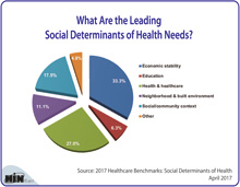 What Are the Leading Social Determinants of Health Needs?