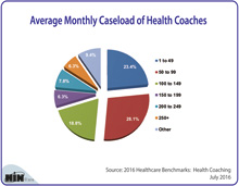 Average Monthly Caseload of Health Coaches