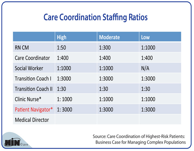 Healthcare Intelligence Network - Care Coordination Staffing Ratios