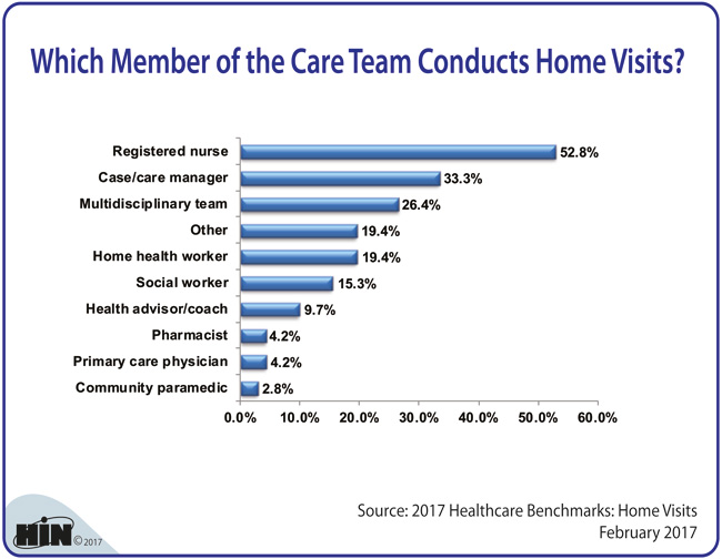 Healthcare Intelligence Network - Which Member of the Care Team Conducts Home Visits?