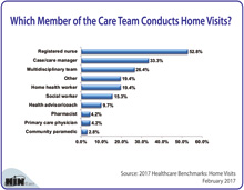 Which Care Team Member Conducts Home Visits?