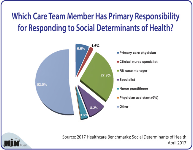 Healthcare Intelligence Network - Which Care Team Member Has Primary Responsibility for Responding to Social Determinants of Health?