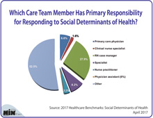Which Care Team Member Has Primary Responsibility for Responding to Social Determinants of Health?