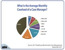 What Is the Average Monthly Caseload of a Case Manager?